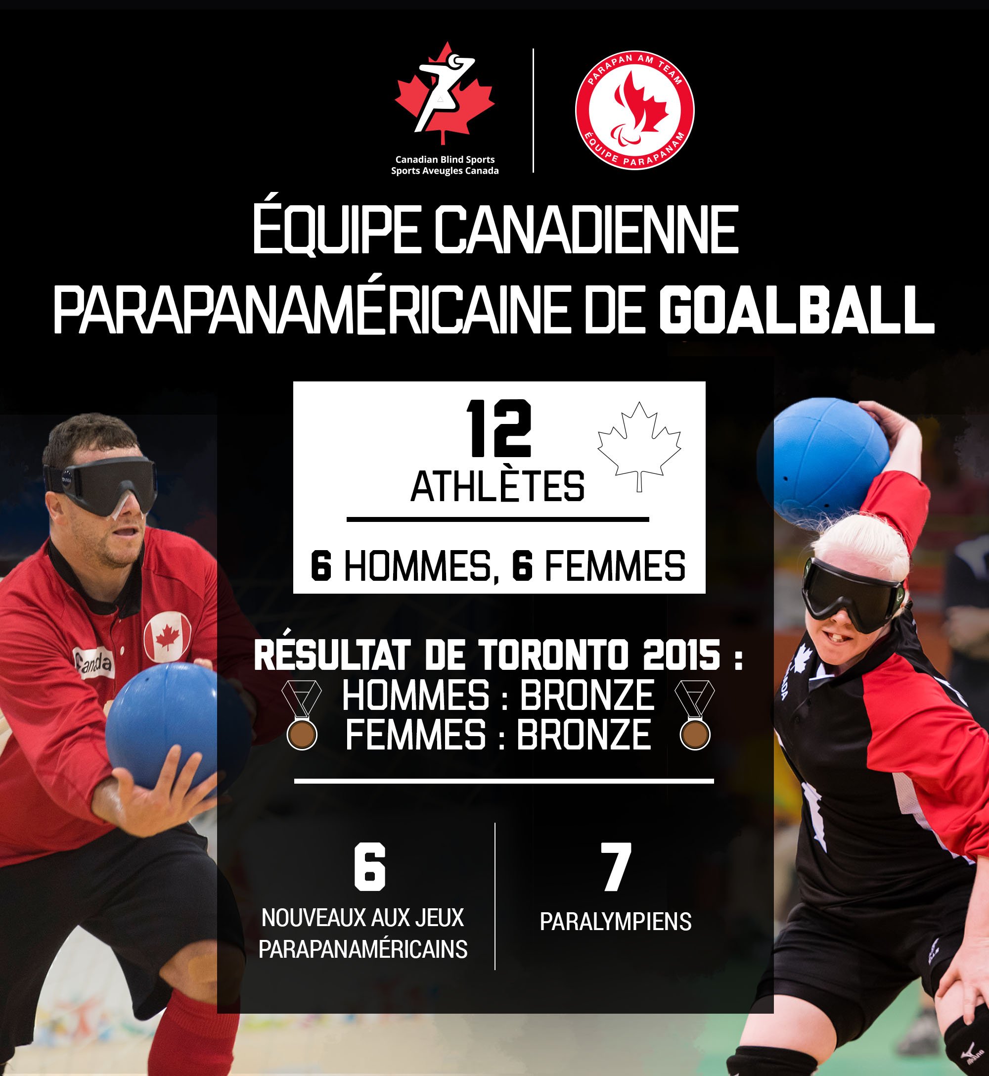 A graphic showing the make-up of the Canadian Parapan Am goalball team.