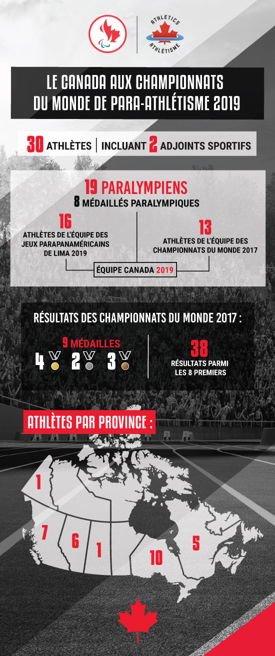 Infographic showing stats about the 2019 World Para Athletics Championships Canadian team