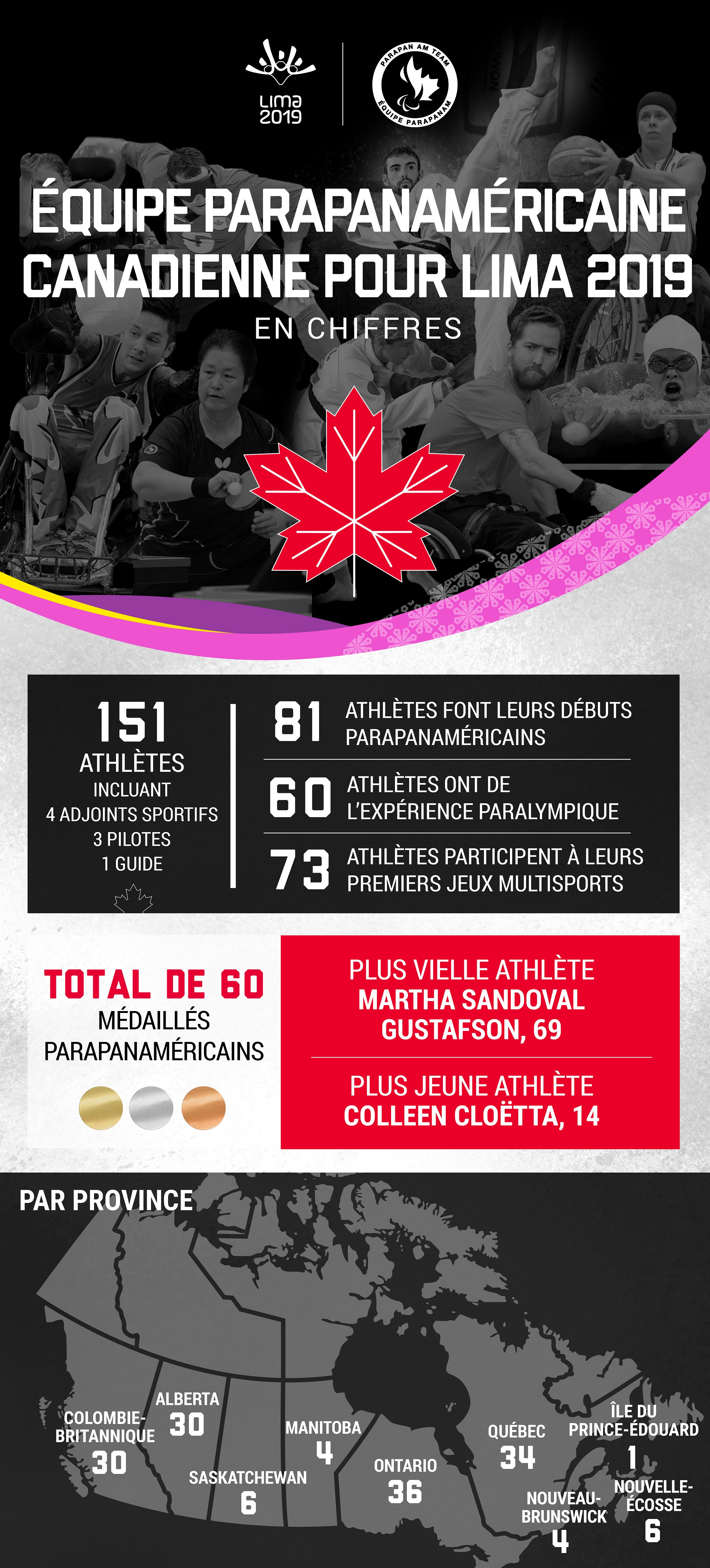 Canadian Parapan Am Team Infographic